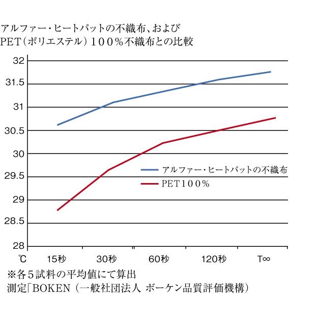 45度パラレル再放射法(ベッドパットDeluxe不織布比較データ)