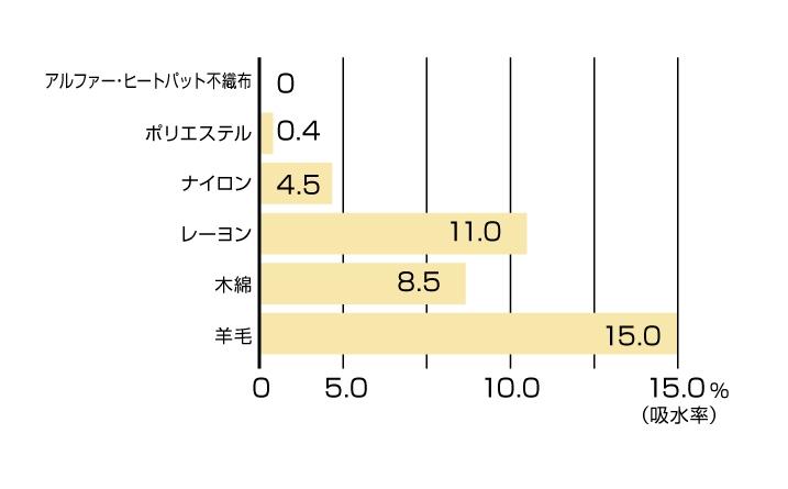 素材別吸収率