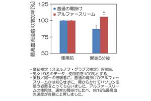 2015年11月 日本ストレス学会において研究発表