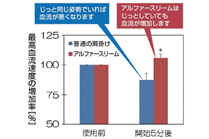 アルファースリームを使用した研究データ