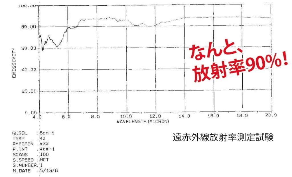 遠赤外線の放射率は90%